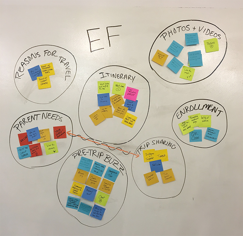 EF Affinity Mapping